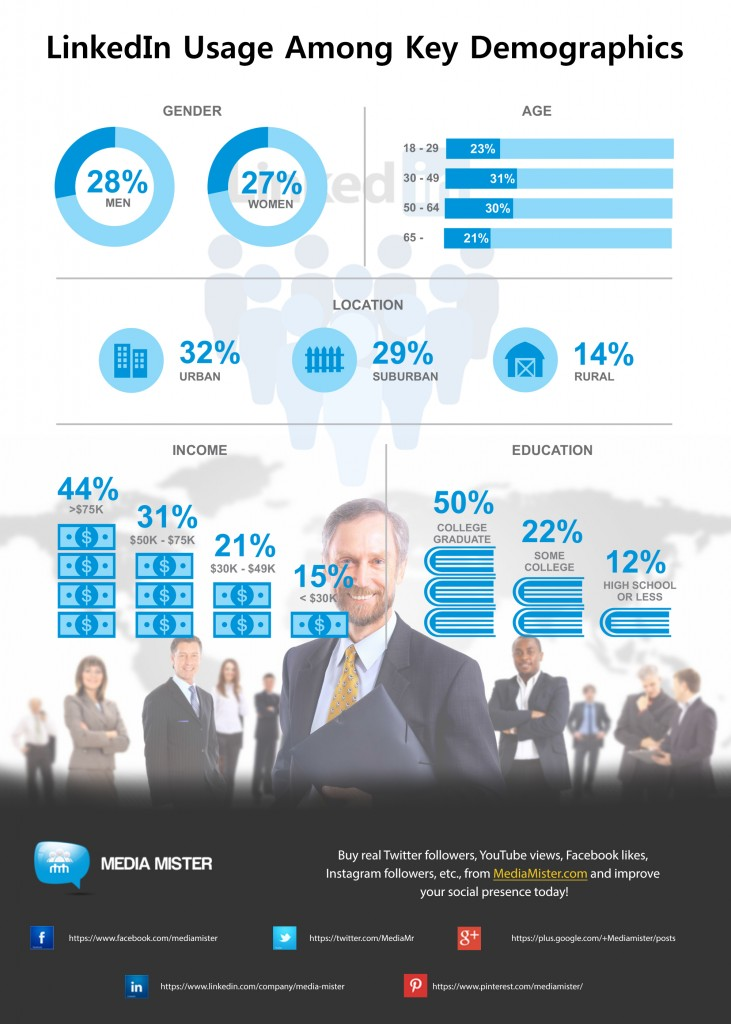 demographics of hp company Cnet is the world's leader in tech product reviews, news, prices, videos, forums, how to's and more learn more about us.