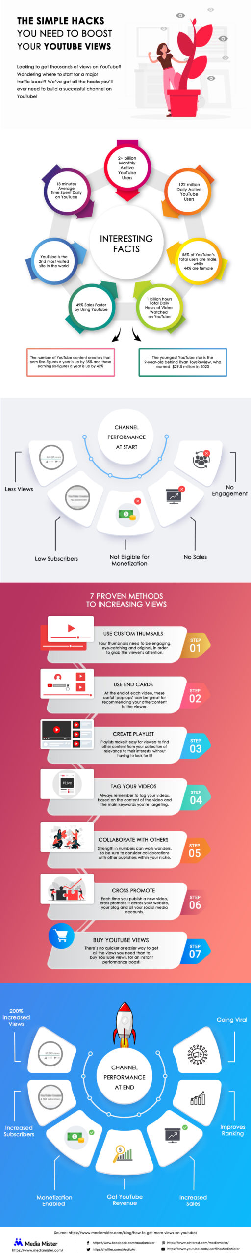 how to get views on youtube infographic